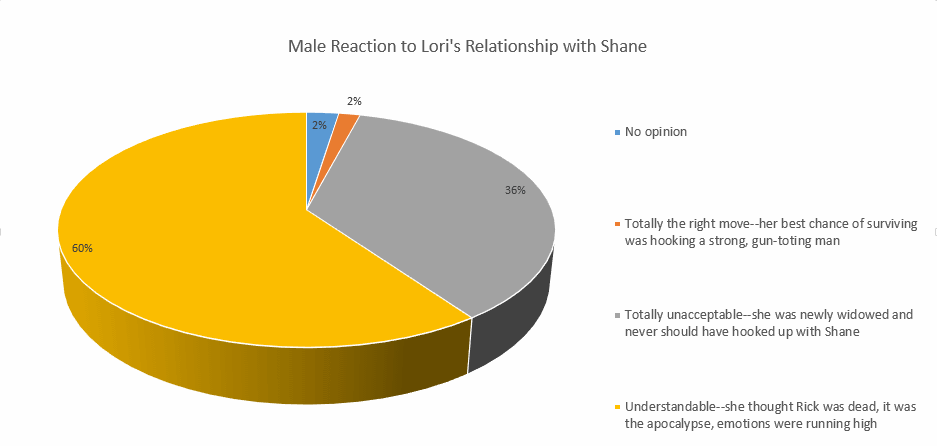 Men's view of Lori-Shane relationship