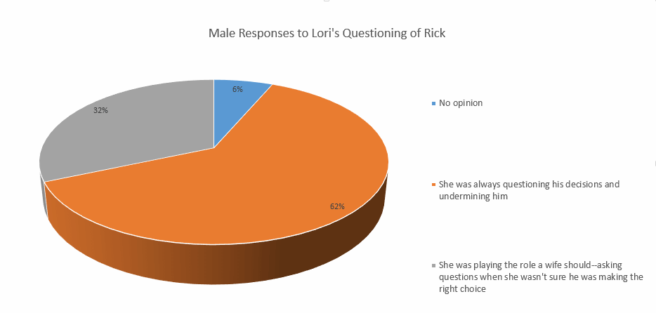 Men's view of Lori questioning Rick