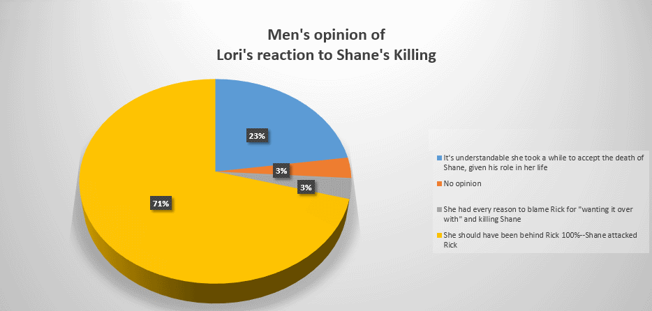 Men's view of Lori's reaction to Shane killing