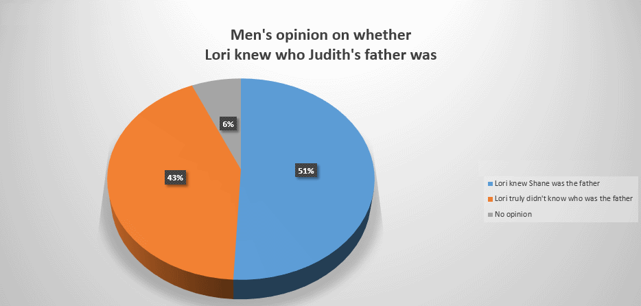 Men's view of whether knew who Judith's father was