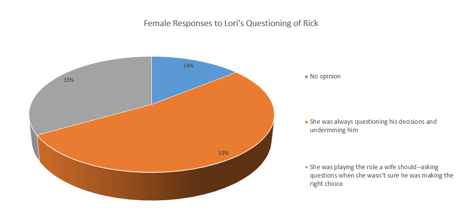Women's view of Lori questioning Rick