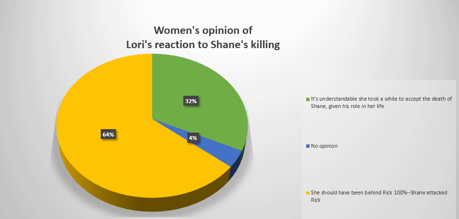 Women's view of Lori's reaction to Shane killing