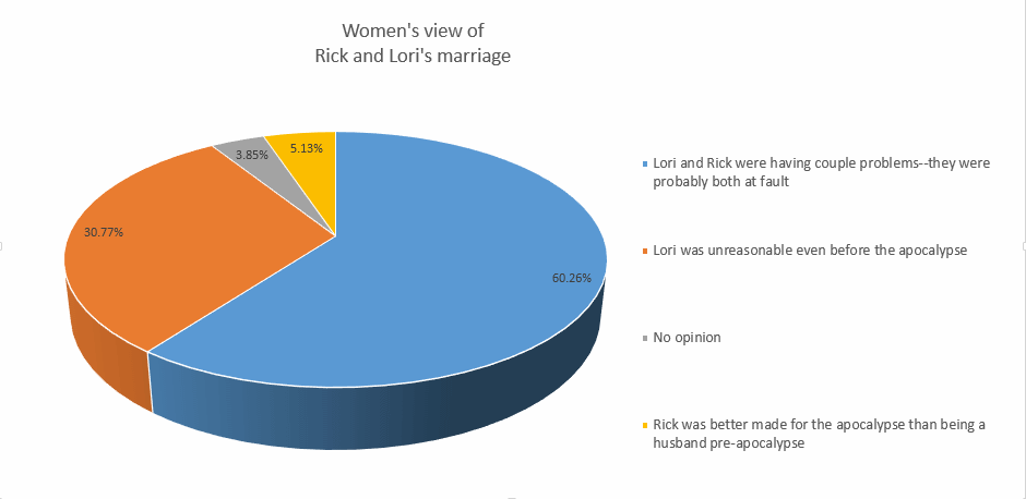 Women's view of Lori-Rick Marriage