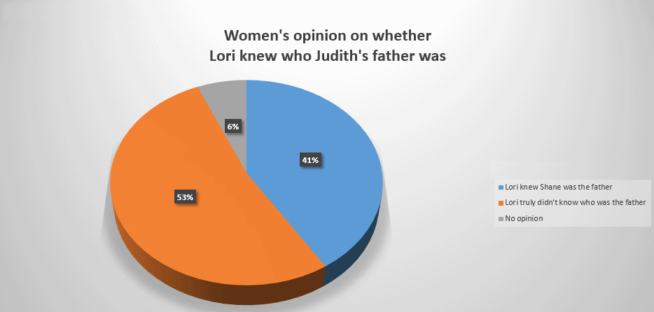 Women's view of whether knew who Judith's father was